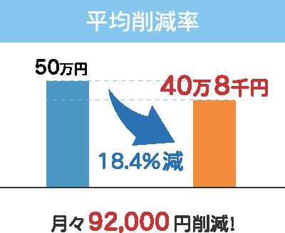 平均削減率 月々92,000円削減