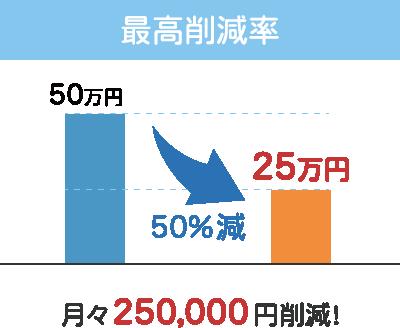 最高削減率 月々250,000円削減